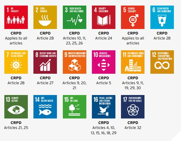 List of 17 SDGs and which CRPD Article(s) apply to each SDG.